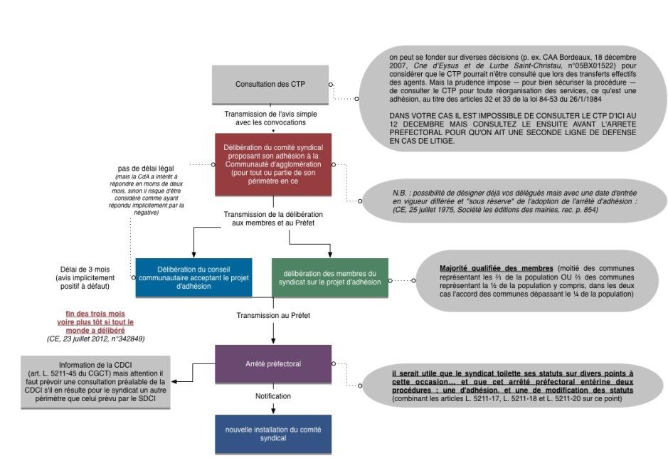 graph-adhesion-a-un-syndicat-sur-initiative-du-syndicat