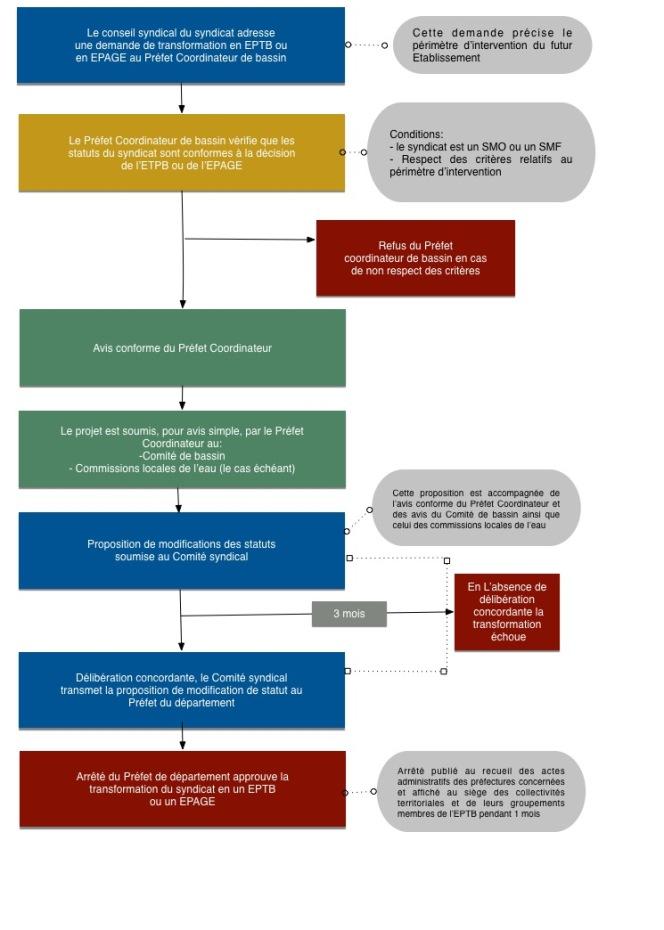 transformation-dun-syndicat-mixte-en-epage-ou-eptb-copiev2