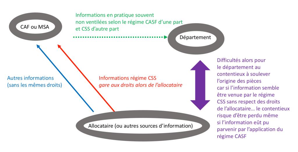 Rsa Et Echanges D Information Entre Le Departement Et La Caf Ou La